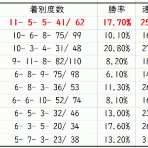 【ABH】エルムステークス2020先行予想|種牡馬別データ(Trend-Stallion)