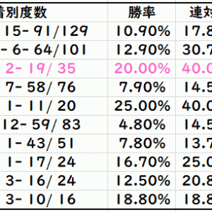 【ABH】オールカマー2020先行予想|種牡馬別データ(Trend-Stallion)