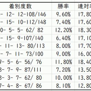 【ABH】東海ステークス2021Trend Starlion|中京1800mで活躍する種牡馬は?