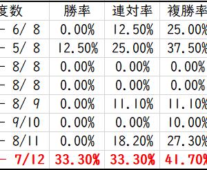 宝塚記念2021枠順確定後の見解