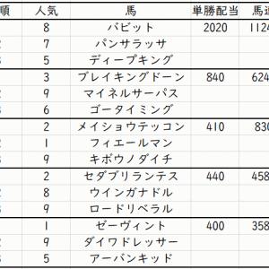 ラジオNikkei賞2021出走馬予定馬データ分析と消去法予想