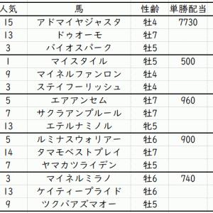 函館記念2021出走馬予定馬データ分析と消去法予想