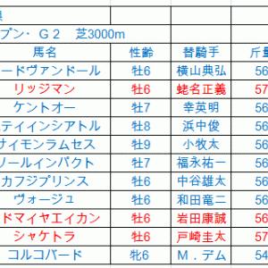 阪神大賞典2019 軸馬予想