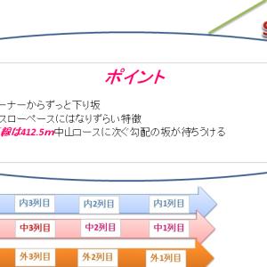 高松宮記念2019 枠順確定後の見解とコース解説