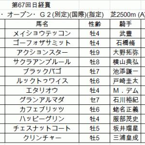 毎日杯・日経賞2019 軸馬予想