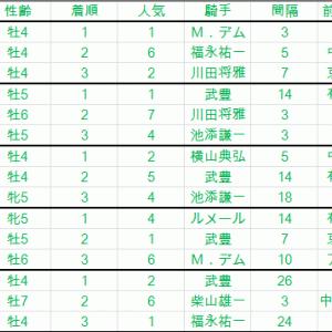 大阪杯2019 穴馬の条件 順当に使っている馬 有力馬解説
