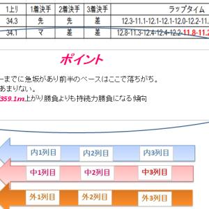 大阪杯2019 プレ予想枠順確定後の見解とコース解説