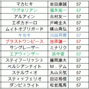 大阪杯2019 軸馬予想