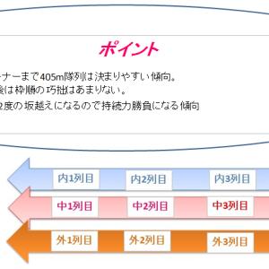皐月賞2019 プレ予想枠順確定後の見解とコース解説