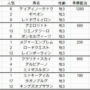 NHKマイルカップ2019出走馬予定馬考察と消去法予想