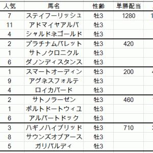 京都新聞杯2019出走馬予定馬考察と消去法予想