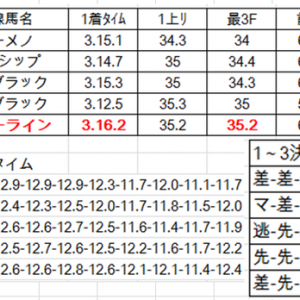 天皇賞春2019予想参考レースをラップで切る!フィエールマン、エタリオウの適正は?
