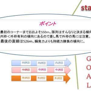 NHKマイルカップ2019 軸馬予想