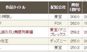 【速報】鬼滅の刃 興行収入watch 第6週 259億円 歴代3位