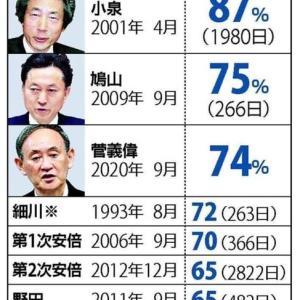 こんなにゅうす~菅内閣支持率~