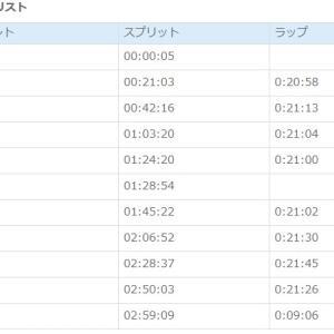 12/22 加古川マラソン ついに初サブスリー達成!