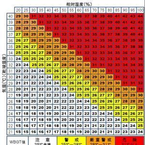 【社会】オフィスの温度設定 #04