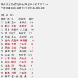 各町議会議員の質疑回数(11議会中)
