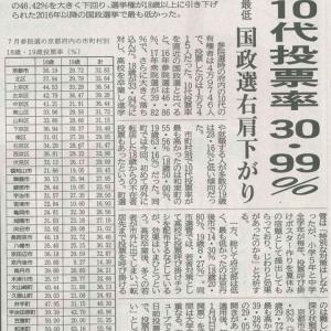 7月参院選 府内10代投票率 30.99%─京都新聞より