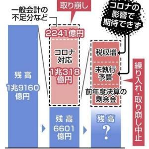 47都道府県の貯金が3分の1に コロナで取り崩し 行政サービス低下の恐れ─東京新聞より