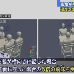 座り位置で飛沫5倍に 富岳 飛沫拡散を計算─テレビ朝日ニュースより