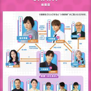 元乃木坂46松村沙友理ですら卒業特需でドラマ出演出来るのに元SKE48松井珠理奈に卒業特需がないのは納得いかないんだが?