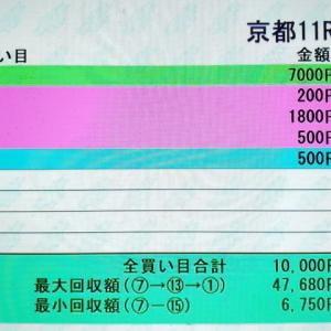 【先週の予想結果[重賞2の1][平場9の6]~東海S本線ヒットで競馬予想TV!ねらい目ダブルは過去4戦4的中!~】&【今週の重賞レース展望】