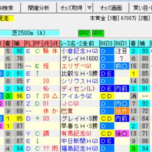 【日経賞2020の予想】