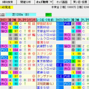【高松宮記念2020の予想】