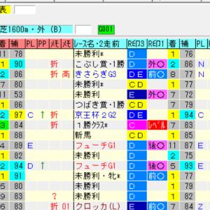 【先週の予想結果[重賞OP4の1][平場8の4]】&【今週の重賞レース展望】