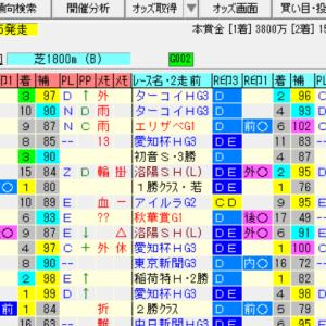 【福島牝馬ステークス2020の予想】