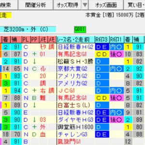 【天皇賞春2020の予想】