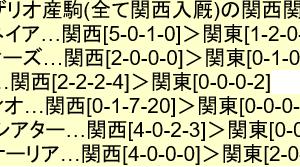 【七夕賞2020の有力馬診断(後篇)】~[グローブシアター]兄姉全頭が関東遠征競馬苦手(関西圏[計18勝/勝率27%]>関東圏[計3勝/勝率12%])という内弁慶傾向強いシーザリオ産駒~