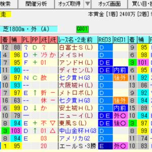 【関越ステークス2020の予想】