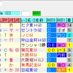 【先週の予想結果[重賞OP4の0][平場7の4]】&【今週の重賞レース展望】