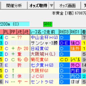 【オールカマー2020の予想】