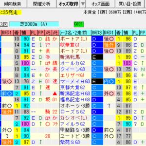 【愛知杯2021の予想】