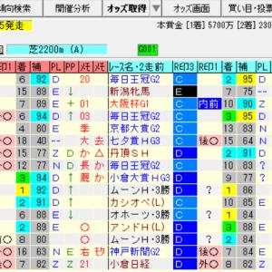 【日経新春杯2021の予想】