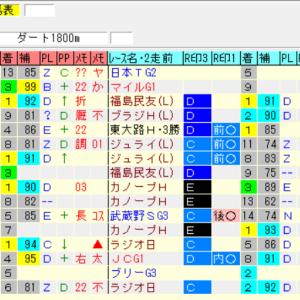 【先週の予想結果[重賞OP3の0][平場4の0]】&【今週の重賞レースのオリジナル出馬表と展望】