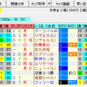 【阪神牝馬ステークス2021の予想】