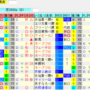 【先週の予想結果[重賞OP4の1][平場6の2]】&【今週の重賞レースのオリジナル出馬表】