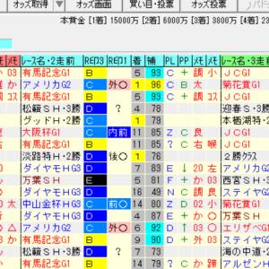 【天皇賞春2021の予想】
