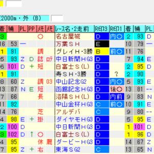 【先週の予想結果[重賞OP5の2][平場4の3]】&【今週の重賞レースのオリジナル出馬表】