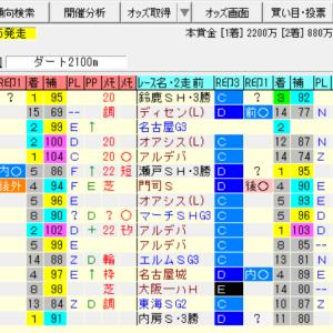 【スレイプニルステークス2021の予想】