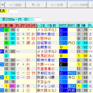 【先週の予想結果[重賞OP4の0][平場4の1]】&【今週の重賞レースのオリジナル出馬表】