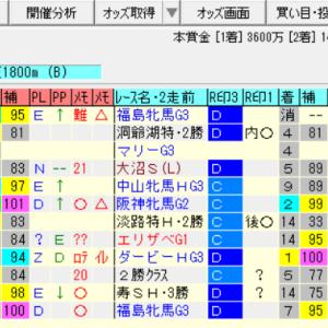 【クイーンステークス2021の予想】