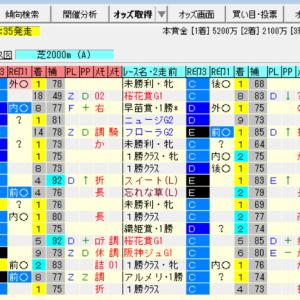 【ローズステークス2021の予想】