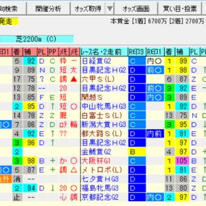 【オールカマー2021の予想】