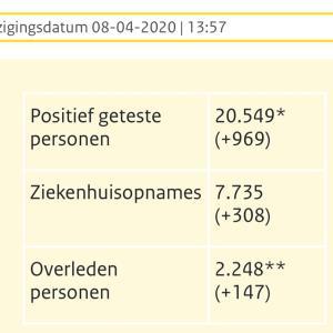 オランダ  新型コロナウイルス関連情報 4月8日