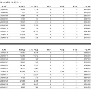 2020年1月は過去最高の63万円FXで儲けたよ。